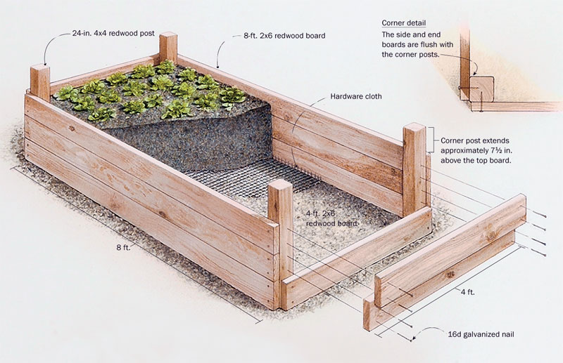 Charming Above Ground Vegetable Garden Ideas Part - 8: Redwood Raised Bed Plan
